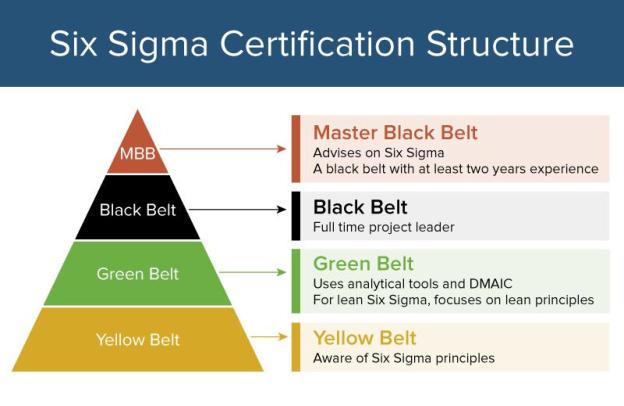 ITCI - Lean Six Sigma
